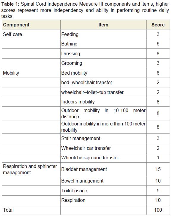 scorpio friendship compatibility chart