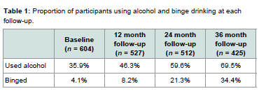 Assessing Alcohol Drinking Attitudes With Motivational Interviewing